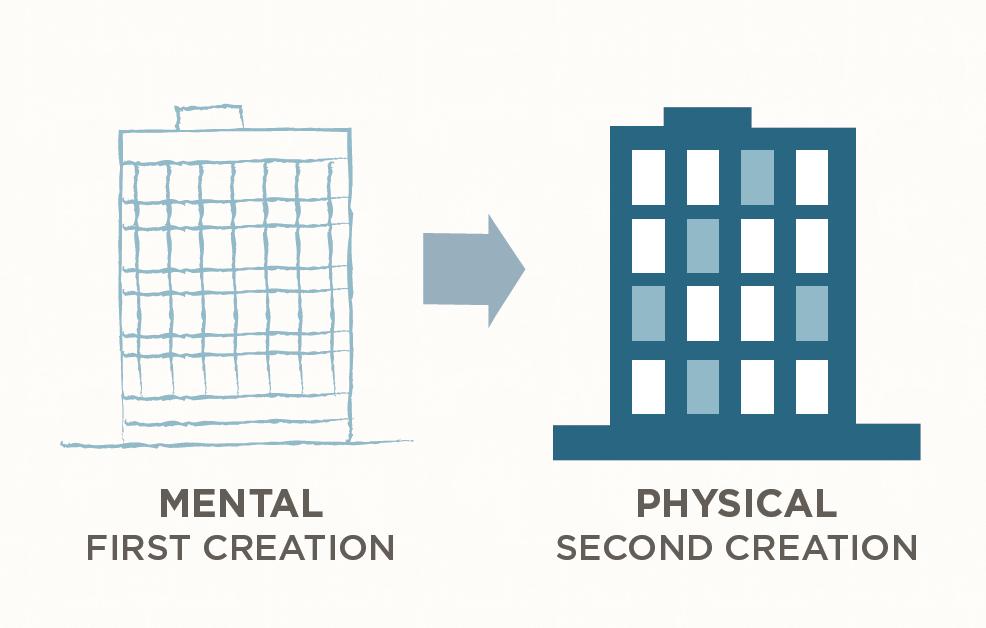 7 Habits (H2) Mental Creation