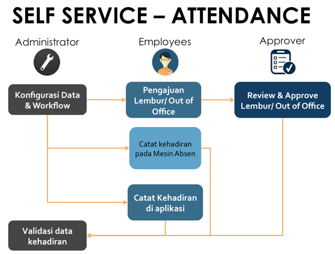 HC Self Service