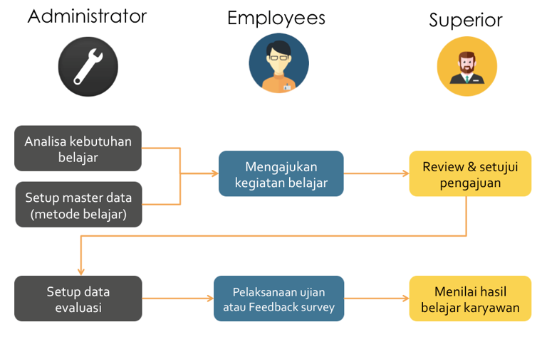 HC learning management